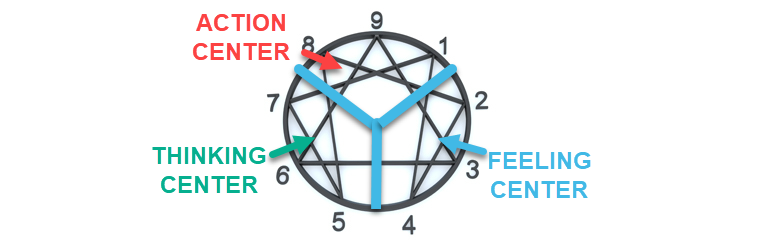 The Enneagram symbol centers.